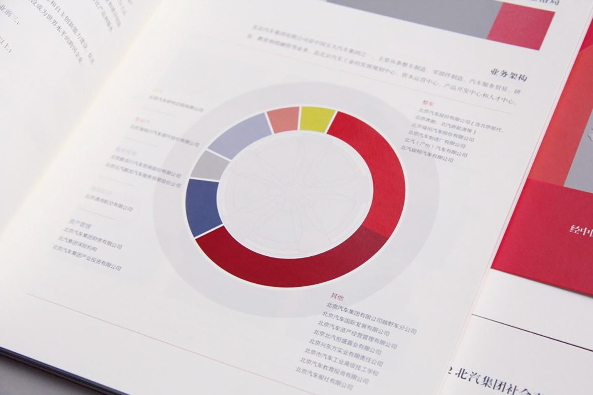 北汽集团社会责任报告书内页设计