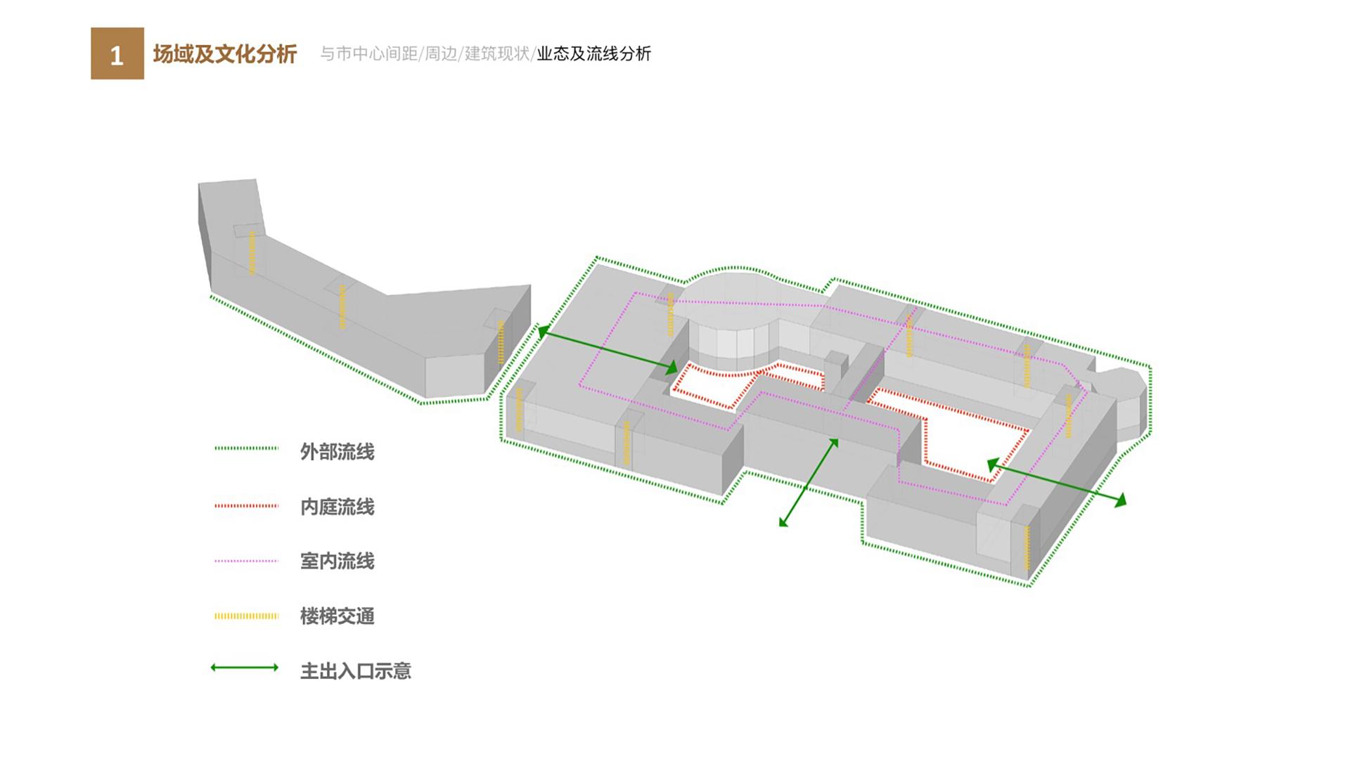 碧桂园商业楼场域及文化分析—业态及流线分析